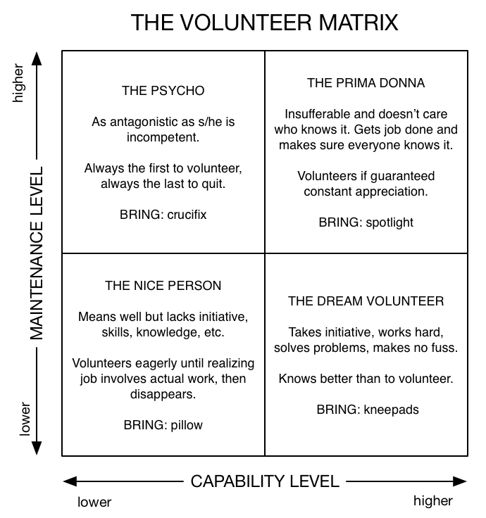 The Volunteer Matrix